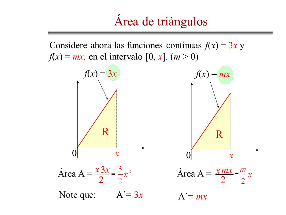 Área de triángulosConsidere ahora las funciones continuas f(x) = 3x y f(x) = mx, en el intervalo [0, x]. (m > 0)